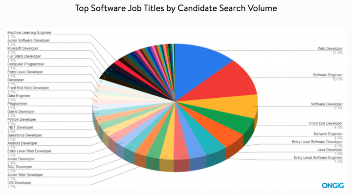 Top software jobs by candidate search volume
