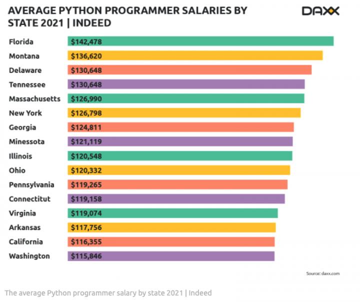 Average Python Programmer salaries by state 2021