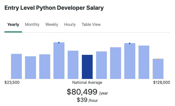 Entry level python developer salary